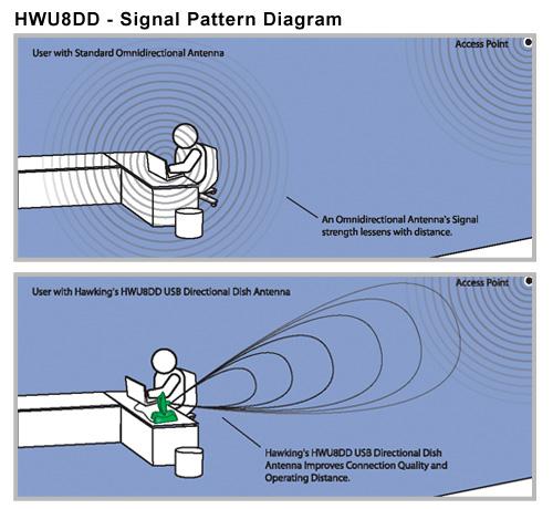 Directional vs Omnidirectional Diagram