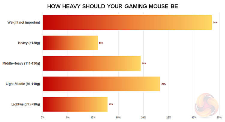 Gaming Mouse weight