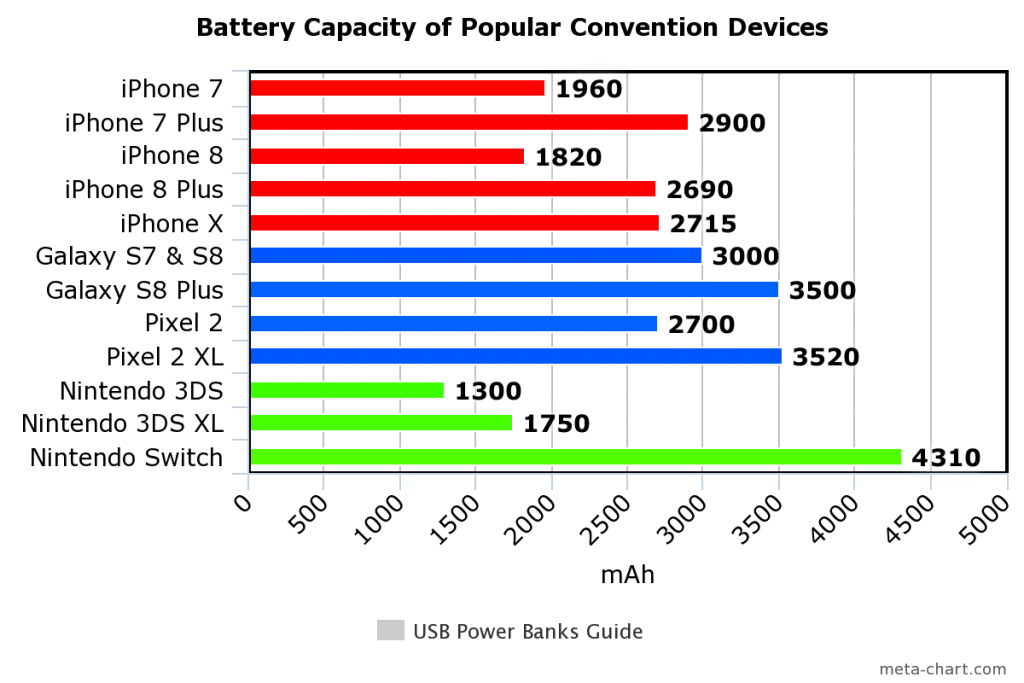 Device Battery Capacity Chart