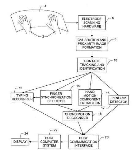 apple-multitouch-patent.jpg