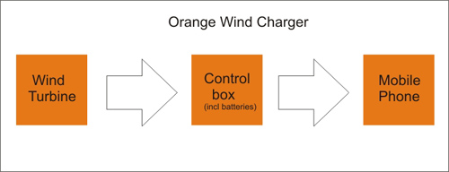 How the Windmill Charger works