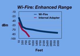 Enhanced range of WiFire