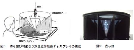 Hitachi 3D display