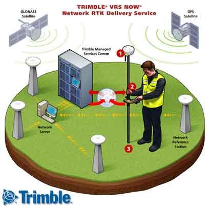 Trimble VRS system